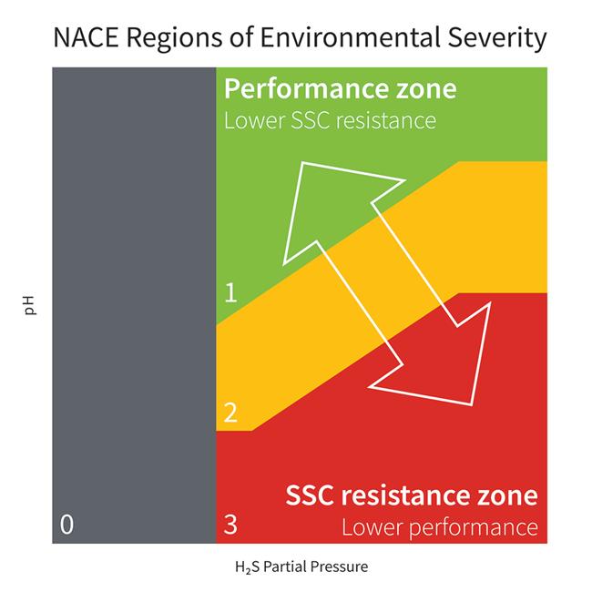 NACE Environmental Severity Diagram