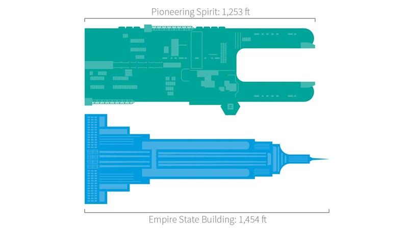 A graphic demonstrating the length of the fiberglass-enforced ship Pioneering Spirit (1,253 ft) against the Empire State building (1,454 ft)