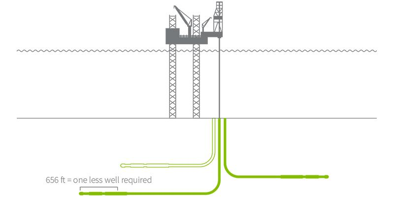 A graphic demonstrating how the eVolve series of tools helps achieve deeper drilling with fewer wells