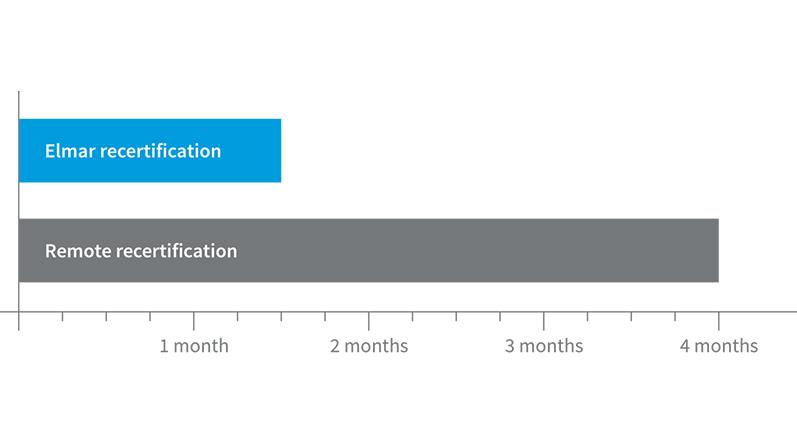 A graphic demonstrating the considerable time difference between Elmar recertification and remote recertification