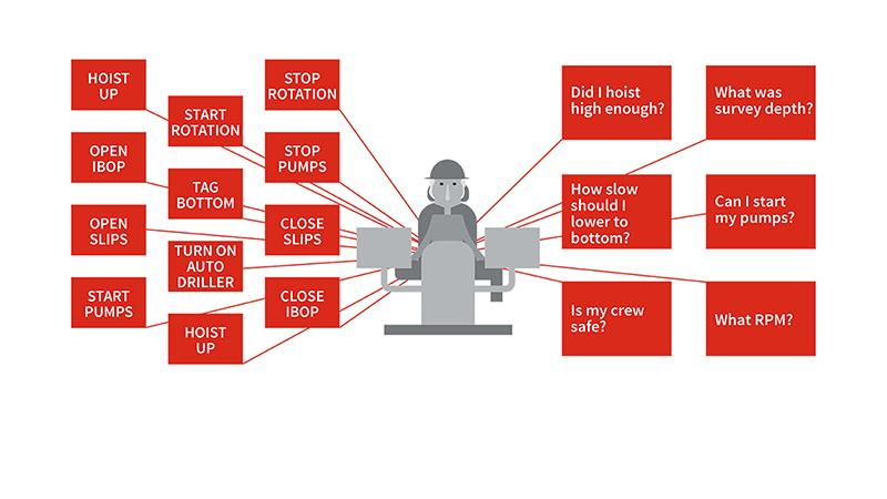 A graphic of an overwhelmed rigger
