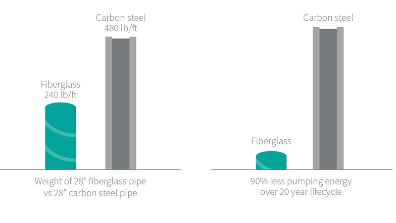 A graphic demonstrating the weight and pumping energy differences between fiberglass and carbon steel