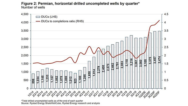Permian horizontal drilled uncompleted wells by quarter