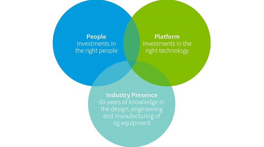 A venn diagram displaying the overlap of people, tech platform, and industry presence